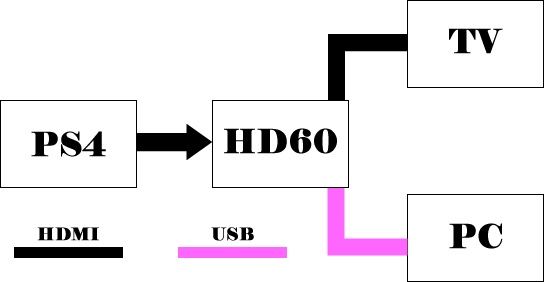 【elgato game capture hd60】Mac book airで可能か⁉︎ゲーム配信機材接続方法・遅延検証【PS4】